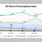Android Claims Two Thirds U.S. Smartphone Market, 50 Percent U.K. Smartphone Market
