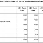 IDC: Windows Phone Mobile OS To Experience Significant, Continued Growth Through 2016