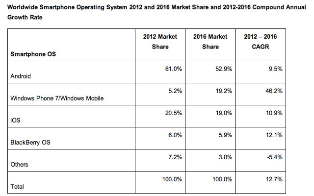 Windows Phone, Marketshare, iOS Android Market Share