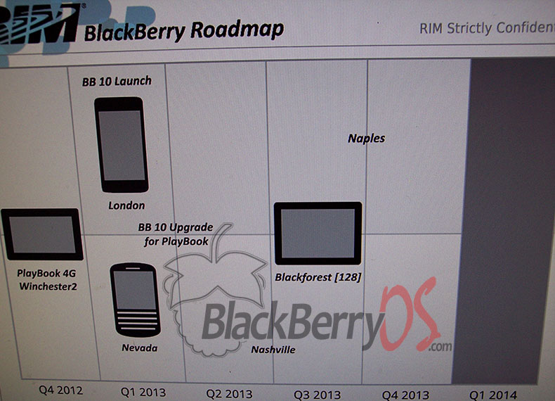 Research in Motion RIM, BlackBerry 10 BB10, Next-Gen BlackBerry Tablet Smartphone