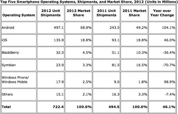 Smartphone Marketshare, IDC Worldwide phone sales, Adoption rates