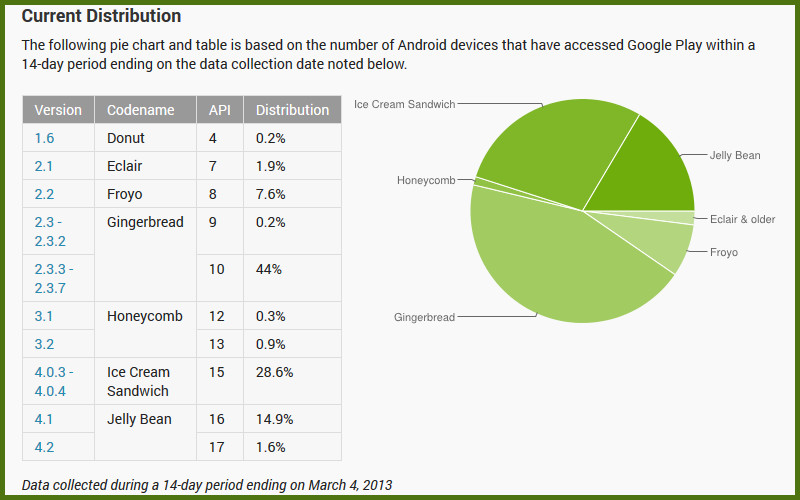 Android Distribution Chart, Android Gingerbread, Android Market Share