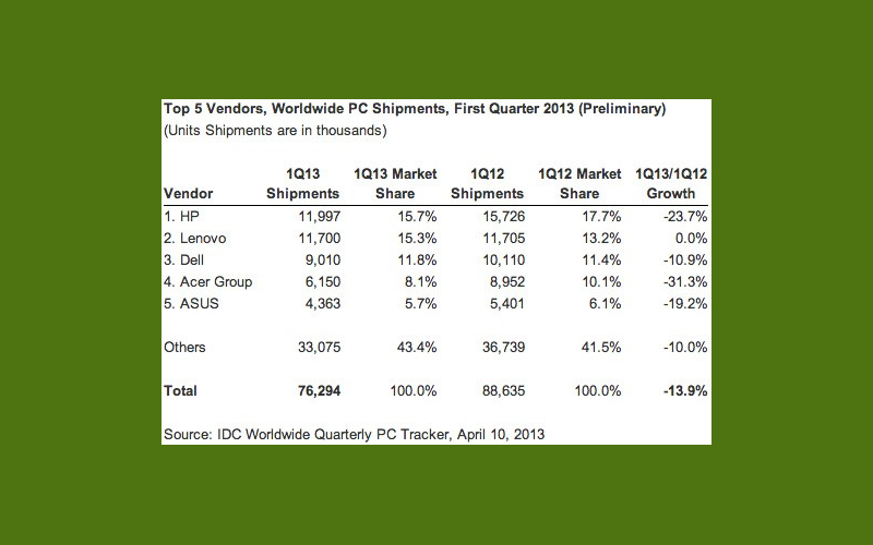 PC Sales Numbers worldwide, Computer sales, PC market share