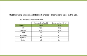 Windows Phone Gains Big In Major Markets While BlackBerry, Symbian Fall Flat