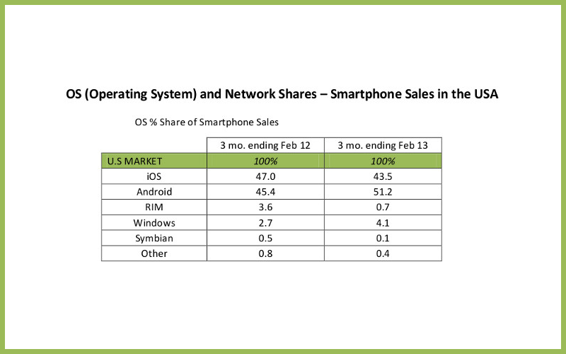 Mobile OS Marketshare, Windows Phone Marketshare, BlackBerry Marketshare