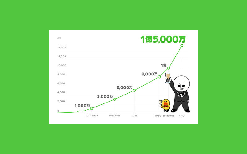 LINE App, Number of Line VoIP users, Line Stickers