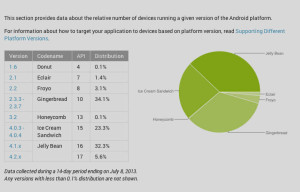 Android Jelly Bean Now Top Droid of Smartphone, Tablet OS According to Distribution Chart
