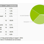 Android Jelly Bean Rises Above 40 Percent in August, Dominates Over Gingerbread