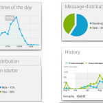 WhatStat Helps WhatsApp Messenger Addicts Track Their Messaging Usage