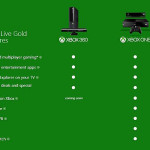 Microsoft Requires Xbox Live Gold Membership to Use Skype Via Xbox One Gaming System