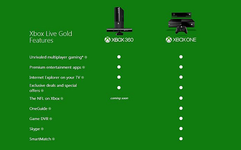 how to use xbox live gold membership on xbox one
