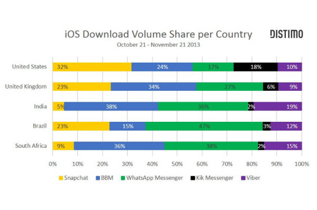 BlackBerry Messenger, WhatsApp Dominate Messaging Market Downloads on Apple Devices