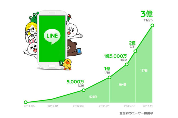 LINE Amasses 300 Million Users, Double What It Had Back in May and 70 Million Since August