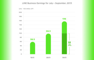 LINE App Revenue Climbs 48 Percent in Q3 2013, Driven by LINE Game Downloads