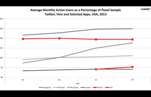 Snapchat, Vine See Growth in Overall Usage on Android Devices Even As Twitter Declines