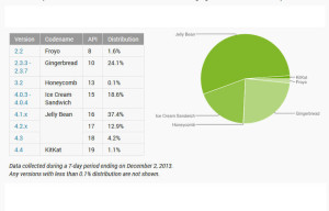 Android 4.4 KitKat Appears on OS Distribution Charts for First Time Ever, Claims 1.1 Percent of Devices