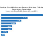 comScore: Snapchat is Now the Third Most Popular Social Application Among the Millennial Group