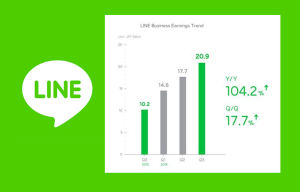 LINE Corporation Announces Q3 2014 Earnings, Continues to Grow User Base With Localized Initiatives