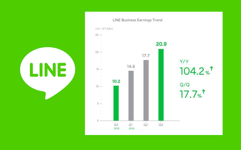 LINE Corporation Announces Q3 2014 Earnings, Continues to Grow User Base With Lo...