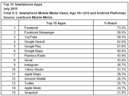 comscore, social apps, rank of social applications